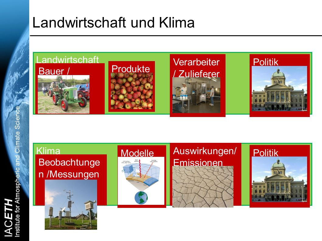 IACETH Institute for Atmospheric and Climate Science Landwirtschaft und Klima Landwirtschaft Klima Bauer / Betrieb Produkte Verarbeiter / Zulieferer B
