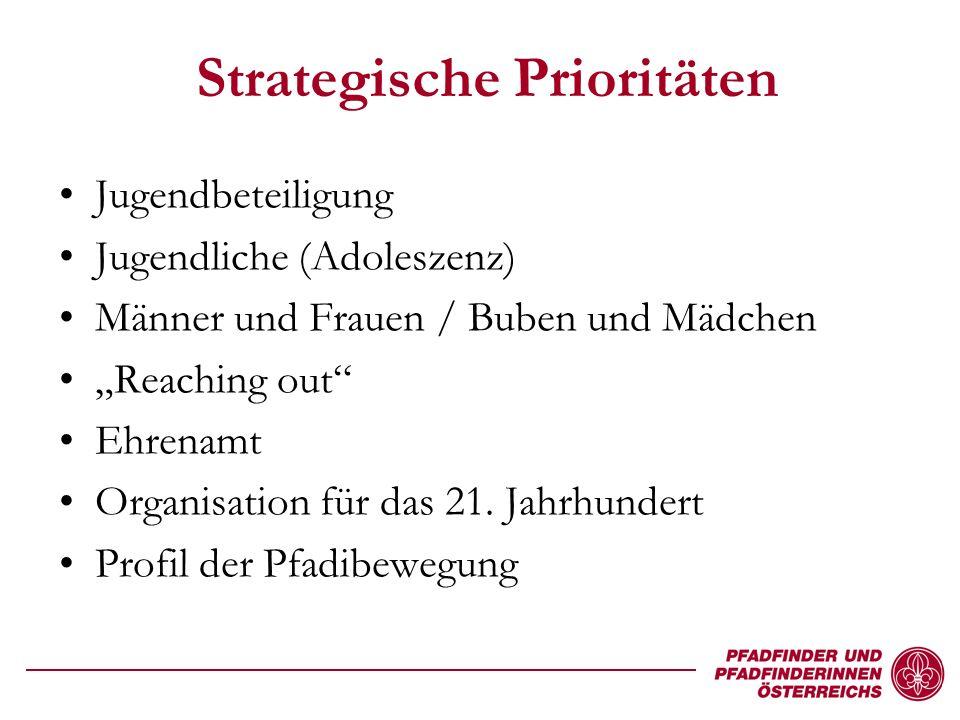 Strategische Prioritäten Jugendbeteiligung Jugendliche (Adoleszenz) Männer und Frauen / Buben und Mädchen Reaching out Ehrenamt Organisation für das 21.