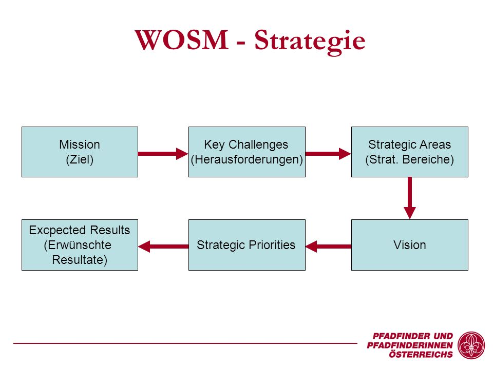 WOSM - Strategie Key Challenges (Herausforderungen) Mission (Ziel) Strategic Areas (Strat.