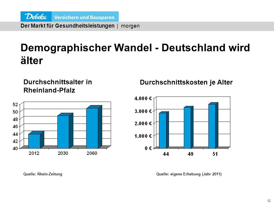 12 Demographischer Wandel - Deutschland wird älter Der Markt für Gesundheitsleistungen | morgen Quelle: Rhein-ZeitungQuelle: eigene Erhebung (Jahr 201