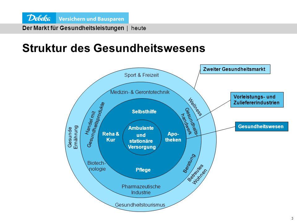 3 Struktur des Gesundheitswesens Der Markt für Gesundheitsleistungen | heute Zweiter Gesundheitsmarkt Sport & Freizeit Gesundheitstourismus Wellness B