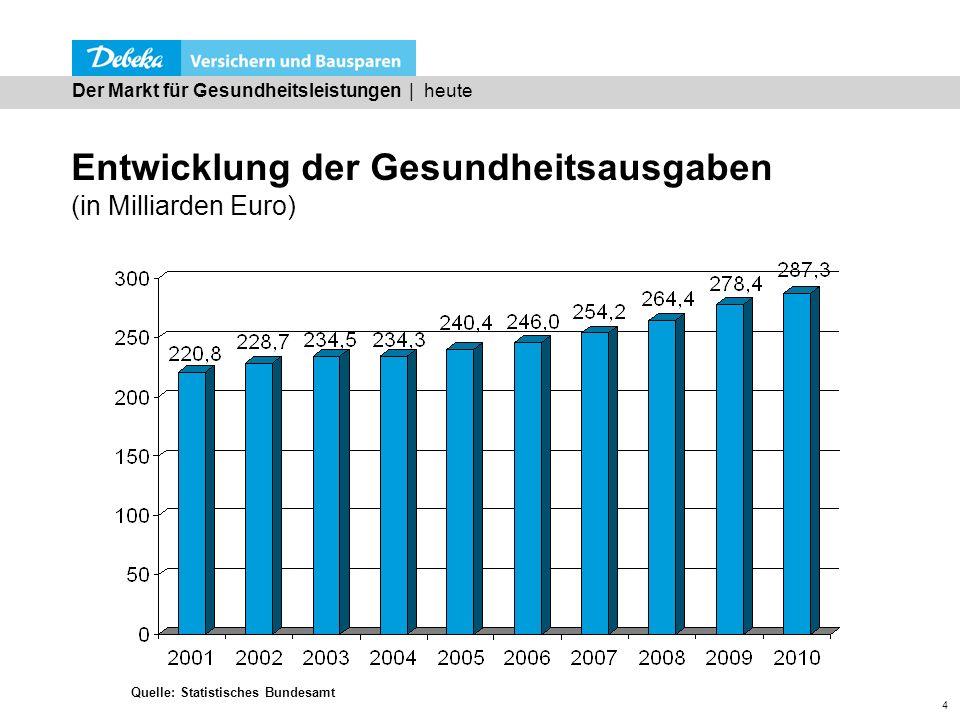 4 Entwicklung der Gesundheitsausgaben (in Milliarden Euro) Der Markt für Gesundheitsleistungen | heute Quelle: Statistisches Bundesamt