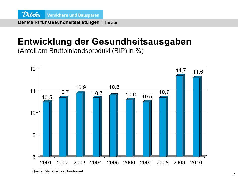 5 Entwicklung der Gesundheitsausgaben (Anteil am Bruttoinlandsprodukt (BIP) in %) Der Markt für Gesundheitsleistungen | heute Quelle: Statistisches Bu
