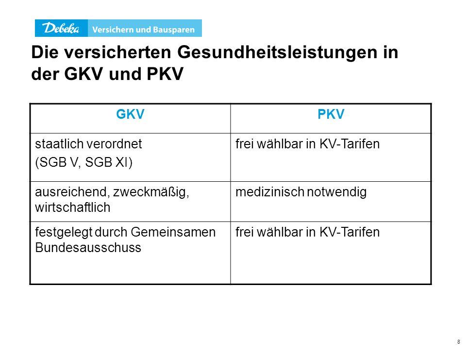 8 Die versicherten Gesundheitsleistungen in der GKV und PKV GKVPKV staatlich verordnet (SGB V, SGB XI) frei wählbar in KV-Tarifen ausreichend, zweckmä