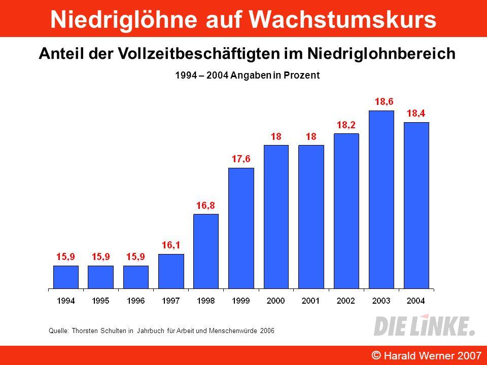 Niedriglöhne auf Wachstumskurs © Harald Werner 2007 Anteil der Vollzeitbeschäftigten im Niedriglohnbereich 1994 – 2004 Angaben in Prozent Quelle: Thor