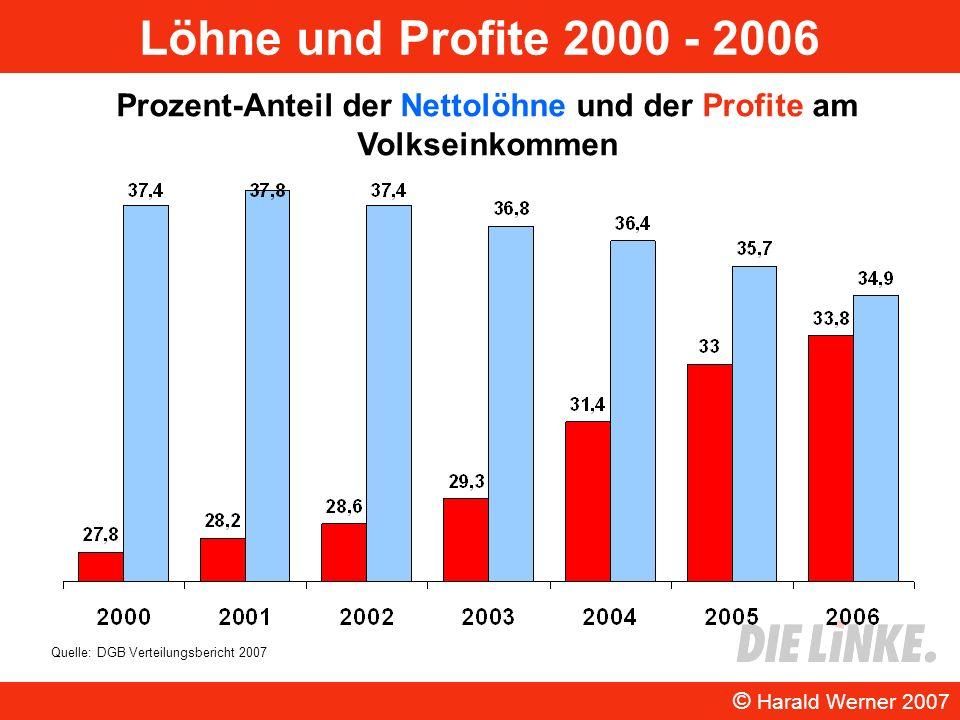 Löhne und Profite 2000 - 2006 © Harald Werner 2007 Prozent-Anteil der Nettolöhne und der Profite am Volkseinkommen Quelle: DGB Verteilungsbericht 2007