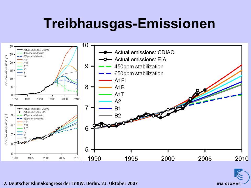 2. Deutscher Klimakongress der EnBW, Berlin, 23. Oktober 2007 Treibhausgas-Emissionen