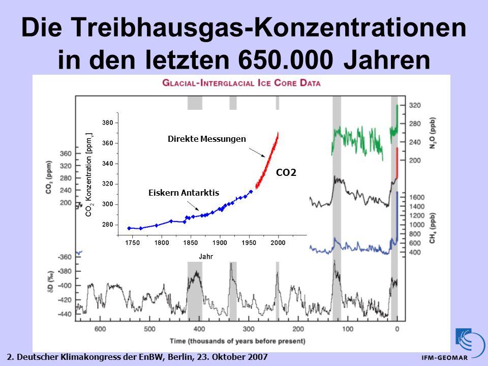 2. Deutscher Klimakongress der EnBW, Berlin, 23. Oktober 2007 Die Treibhausgas-Konzentrationen in den letzten 650.000 Jahren Eiskern Antarktis Direkte