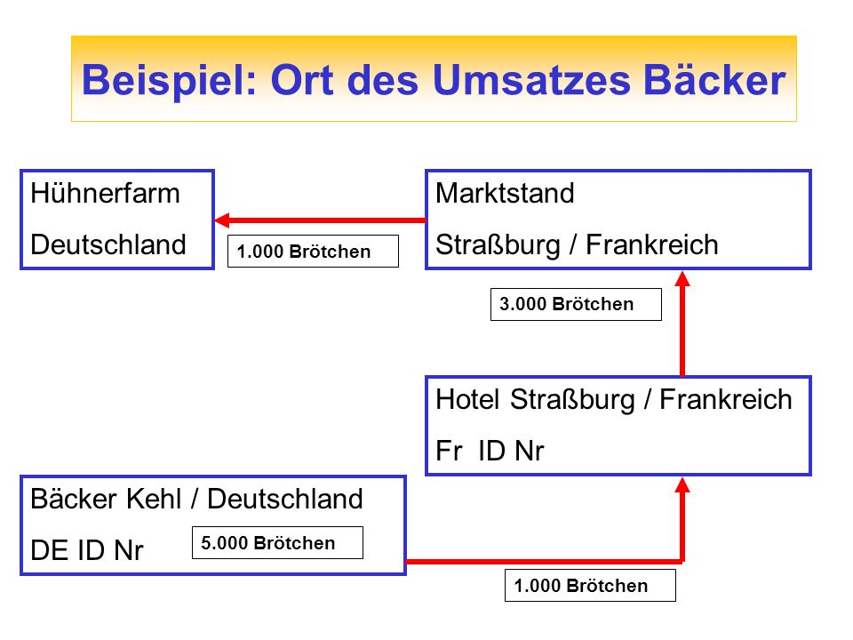 Beispiel: Ort des Umsatzes Bäcker Bäcker Kehl / Deutschland DE ID Nr Hotel Straßburg / Frankreich Fr ID Nr 1.000 Brötchen Marktstand Straßburg / Frank