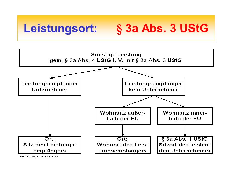 Leistungsort:§ 3a Abs. 3 UStG