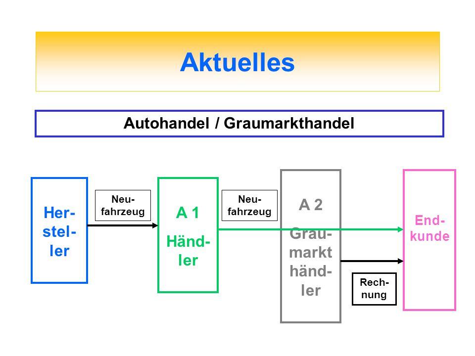 Aktuelles Autohandel / Graumarkthandel Her- stel- ler A 1 Händ- ler Neu- fahrzeug A 2 Grau- markt händ- ler End- kunde Neu- fahrzeug Rech- nung