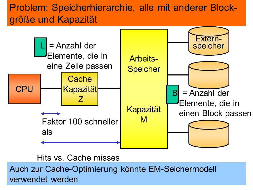 CPU Cache Kapazität Z Arbeits- Speicher Kapazität M Extern- speicher Faktor 100 schneller als Hierarchisches Speichermodell moderner Computer Hits vs.