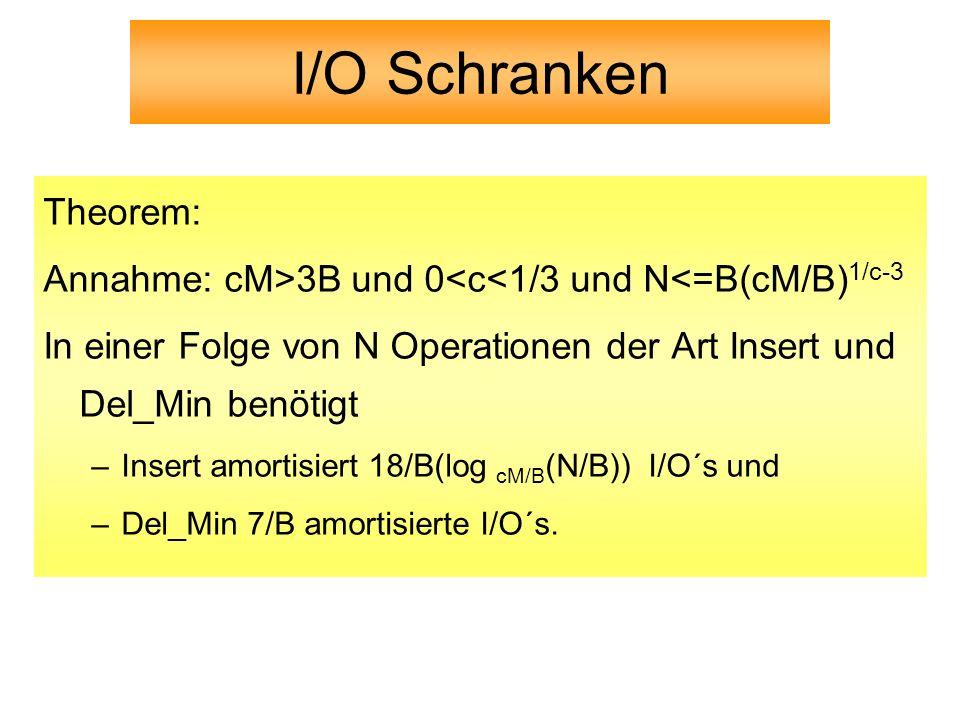 I/O Schranken Theorem: Annahme: cM>3B und 0<c<1/3 und N<=B(cM/B) 1/c-3 In einer Folge von N Operationen der Art Insert und Del_Min benötigt –Insert am