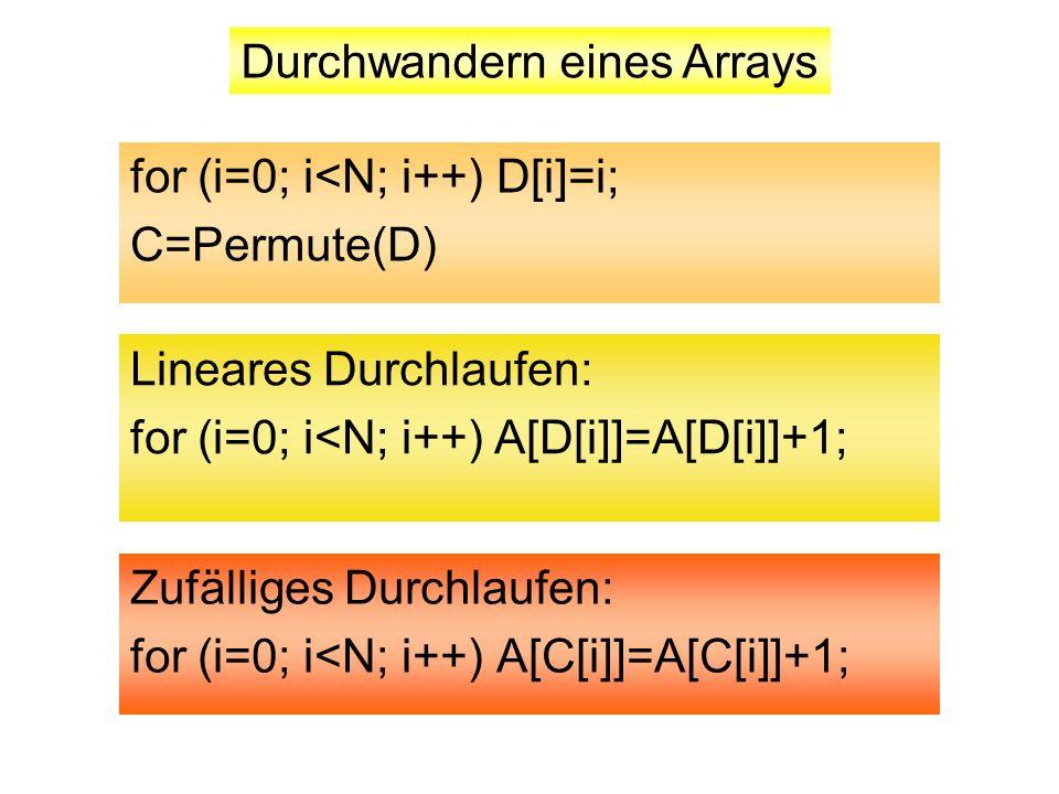 Zufälliges Durchlaufen: for (i=0; i<N; i++) A[C[i]]=A[C[i]]+1; Durchwandern eines Arrays for (i=0; i<N; i++) D[i]=i; C=Permute(D) Lineares Durchlaufen: for (i=0; i<N; i++) A[D[i]]=A[D[i]]+1;