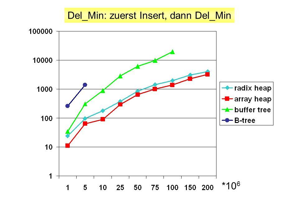 Del_Min: zuerst Insert, dann Del_Min *10 6