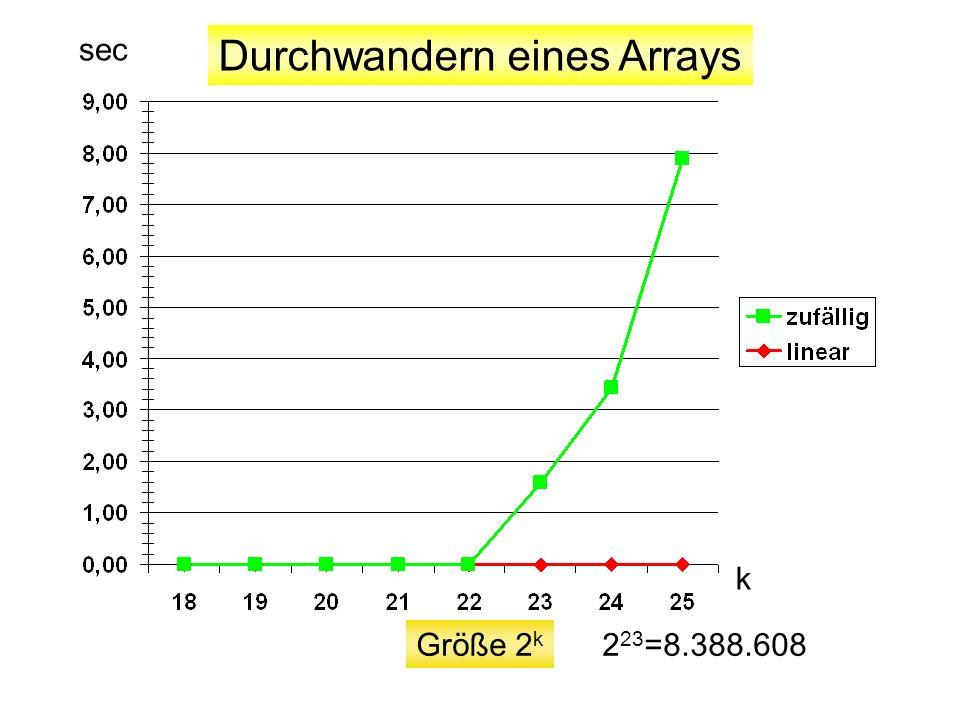 Größe 2 k Durchwandern eines Arrays k sec 2 23 =8.388.608