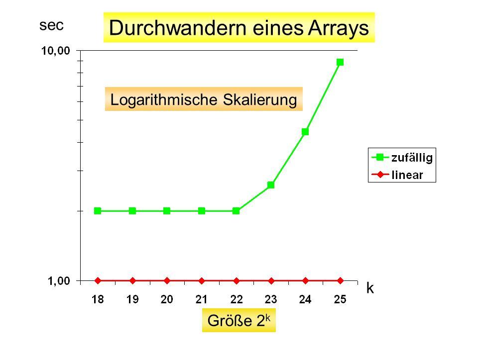 Logarithmische Skalierung Durchwandern eines Arrays Größe 2 k sec k