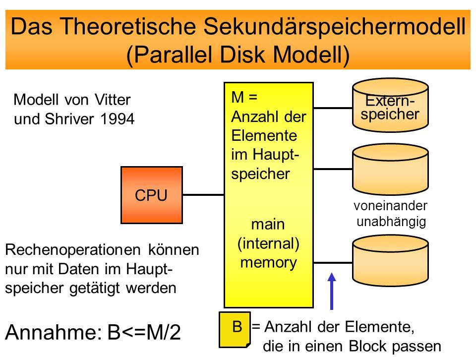 Das Theoretische Sekundärspeichermodell (Parallel Disk Modell) CPU main (internal) memory Extern- speicher M = Anzahl der Elemente im Haupt- speicher B = Anzahl der Elemente, die in einen Block passen Annahme: B<=M/2 voneinander unabhängig Rechenoperationen können nur mit Daten im Haupt- speicher getätigt werden Modell von Vitter und Shriver 1994
