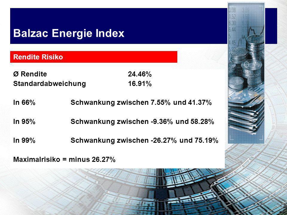 Balzac Energie Index Ø Rendite 24.46% Standardabweichung 16.91% In 66%Schwankung zwischen 7.55% und 41.37% In 95%Schwankung zwischen -9.36% und 58.28%