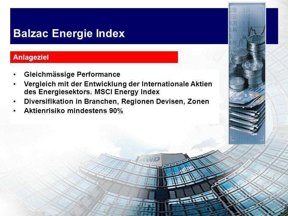 Balzac Energie Index Gleichmässige Performance Vergleich mit der Entwicklung der Internationale Aktien des Energiesektors. MSCI Energy Index Diversifi