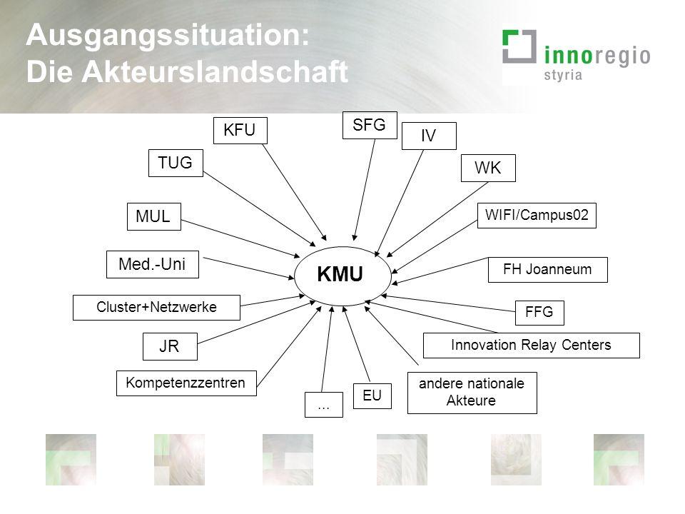 7. Laufende Projekte Innovationsmonitor 2008 Stärkefeld Matrix Steiermark
