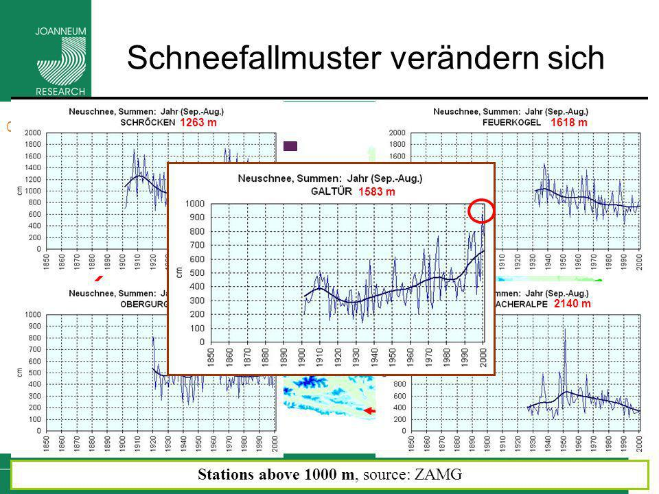 26 Climate Change Causes Impacts Solutions Schneefallmuster verändern sich Stations above 1000 m, source: ZAMG 1263 m 1938 m 1618 m 2140 m 1583 m