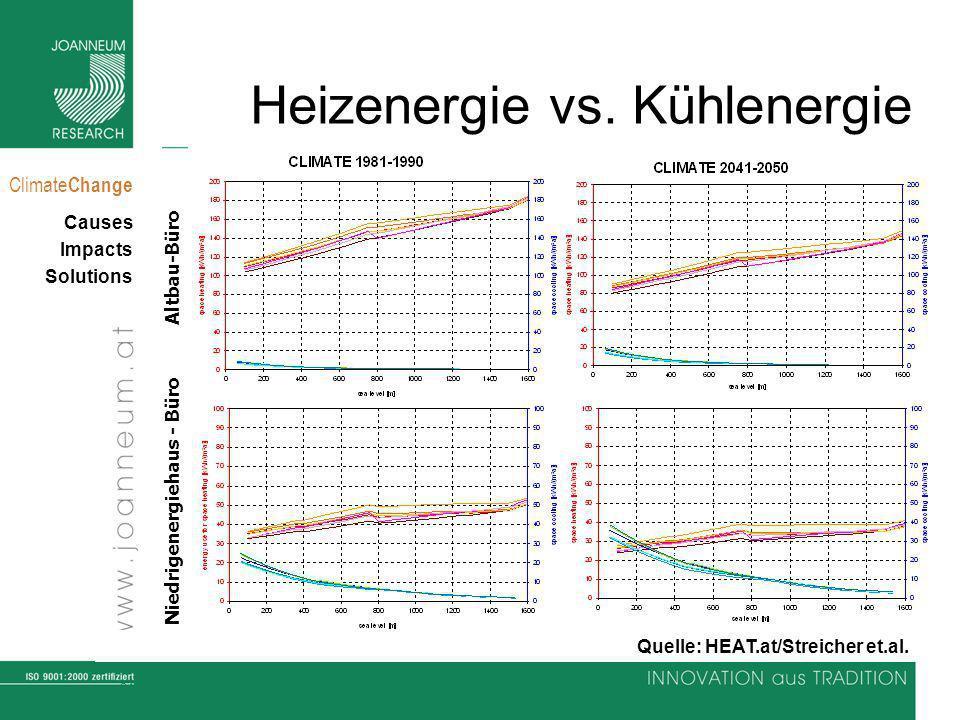 31 Climate Change Causes Impacts Solutions Heizenergie vs. Kühlenergie Altbau-Büro Niedrigenergiehaus - Büro Quelle: HEAT.at/Streicher et.al.