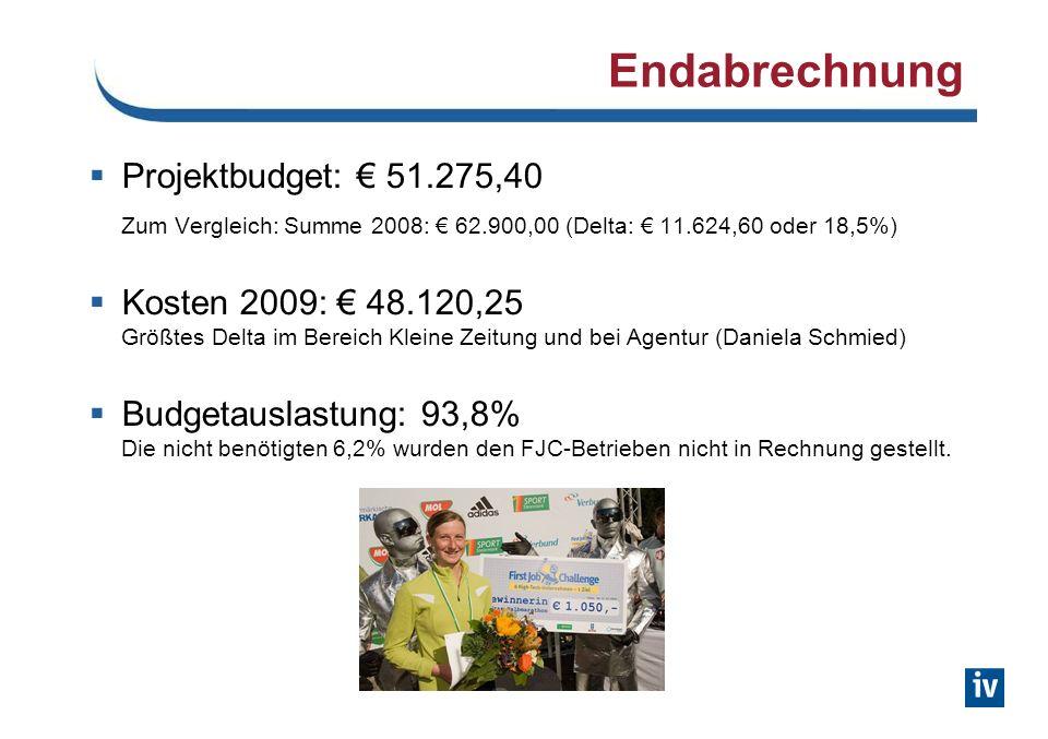 Endabrechnung Projektbudget: 51.275,40 Zum Vergleich: Summe 2008: 62.900,00 (Delta: 11.624,60 oder 18,5%) Kosten 2009: 48.120,25 Größtes Delta im Bereich Kleine Zeitung und bei Agentur (Daniela Schmied) Budgetauslastung: 93,8% Die nicht benötigten 6,2% wurden den FJC-Betrieben nicht in Rechnung gestellt.