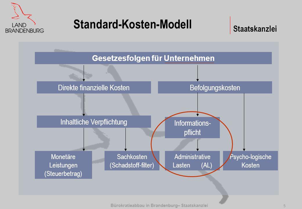 Bürokratieabbau in Brandenburg– Staatskanzlei 5 Staatskanzlei Standard-Kosten-Modell Gesetzesfolgen für Unternehmen Direkte finanzielle KostenBefolgun