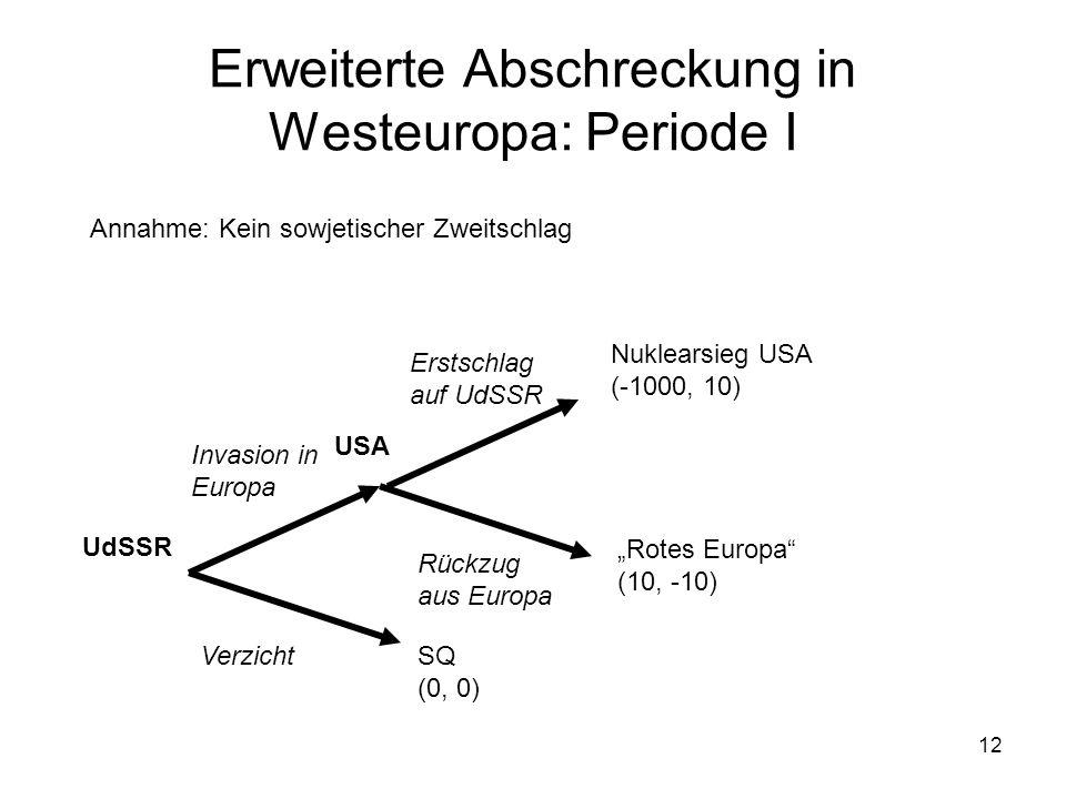 12 Erweiterte Abschreckung in Westeuropa: Periode I UdSSR USA Invasion in Europa Verzicht Erstschlag auf UdSSR Rückzug aus Europa SQ (0, 0) Rotes Euro