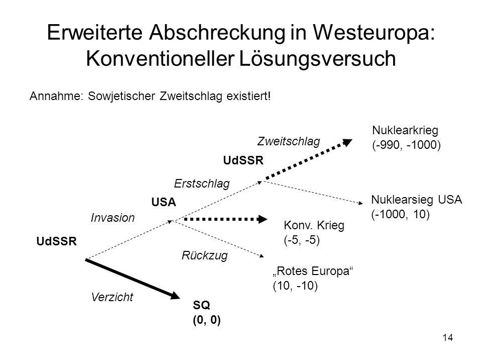 14 Erweiterte Abschreckung in Westeuropa: Konventioneller Lösungsversuch UdSSR USA Invasion Verzicht Erstschlag Rückzug SQ (0, 0) Rotes Europa (10, -1