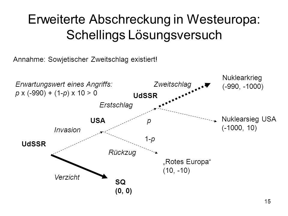 15 Erweiterte Abschreckung in Westeuropa: Schellings Lösungsversuch UdSSR USA Invasion Verzicht Erstschlag Rückzug SQ (0, 0) Rotes Europa (10, -10) Nu