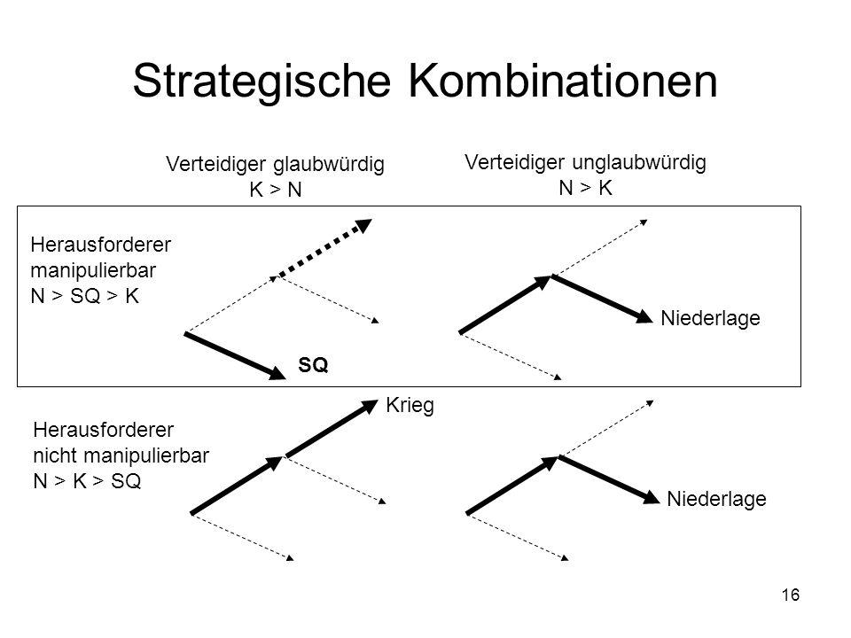 16 Strategische Kombinationen Verteidiger glaubwürdig K > N Verteidiger unglaubwürdig N > K Herausforderer manipulierbar N > SQ > K Herausforderer nic