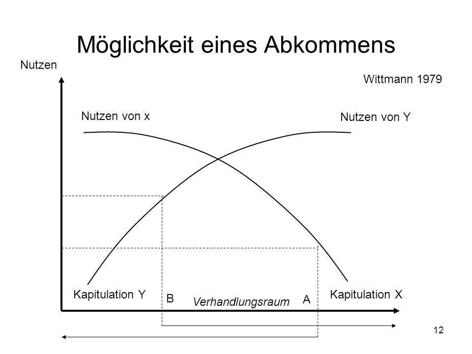 12 Möglichkeit eines Abkommens Nutzen von Y Nutzen von x Nutzen Kapitulation XKapitulation Y A B Verhandlungsraum Wittmann 1979