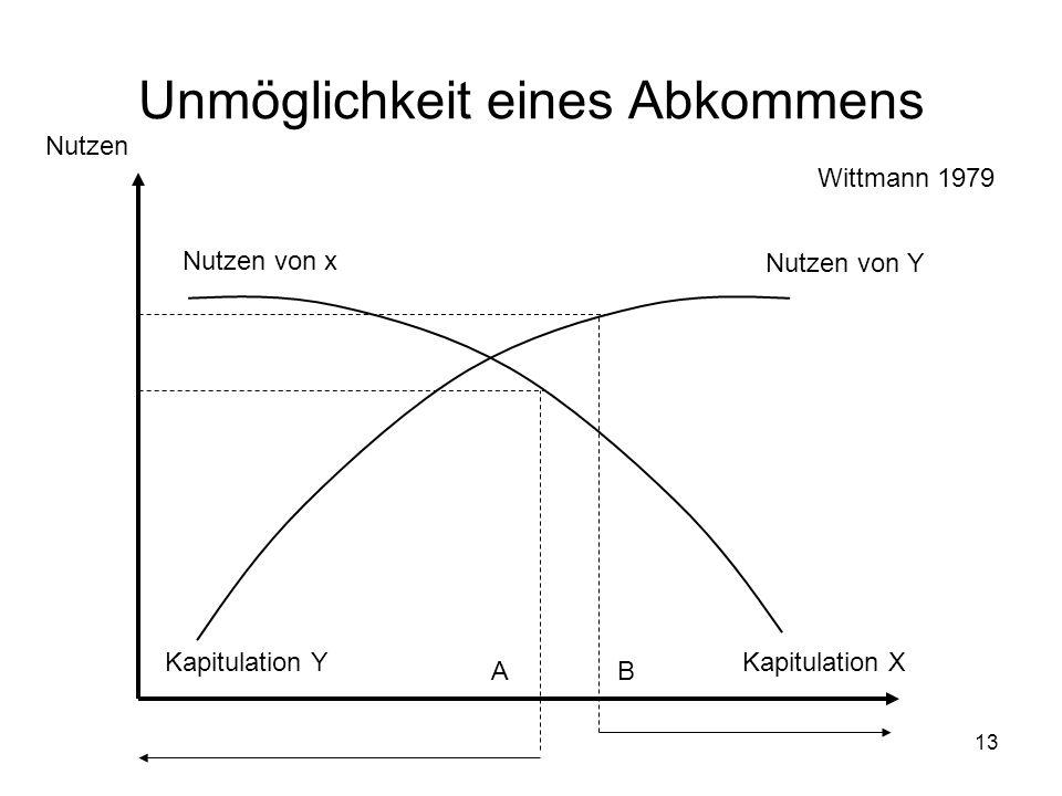 13 Unmöglichkeit eines Abkommens Nutzen von Y Nutzen von x Nutzen Kapitulation XKapitulation Y AB Wittmann 1979