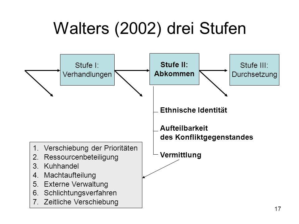17 Walters (2002) drei Stufen Stufe I: Verhandlungen Stufe II: Abkommen Stufe III: Durchsetzung Ethnische Identität Aufteilbarkeit des Konfliktgegenst