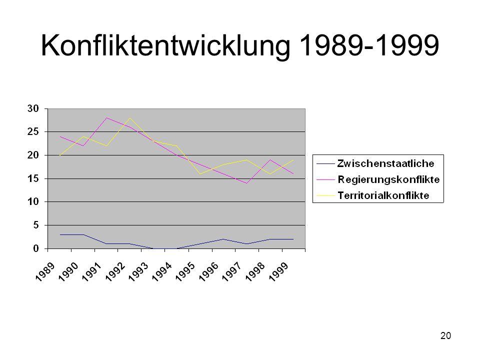 20 Konfliktentwicklung 1989-1999