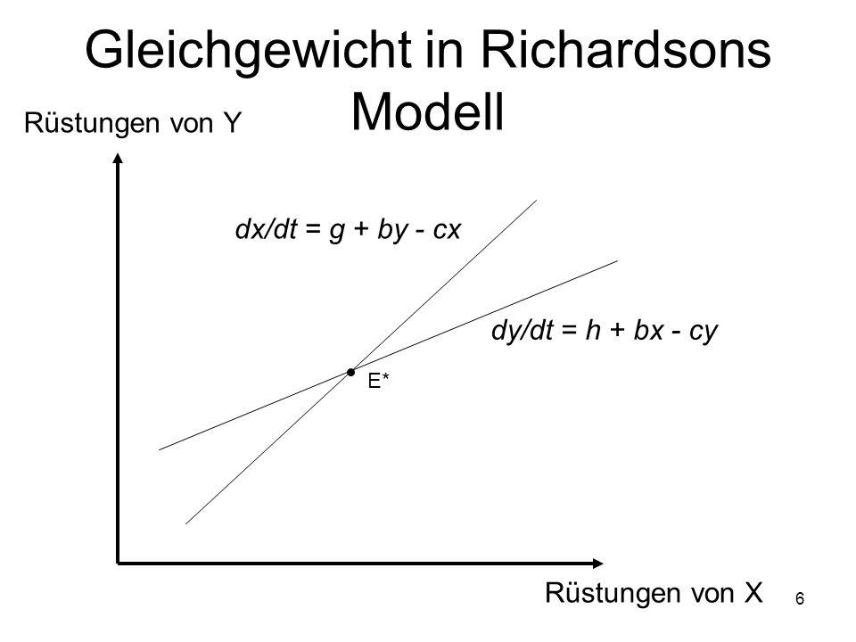 6 Gleichgewicht in Richardsons Modell E* dx/dt = g + by - cx dy/dt = h + bx - cy Rüstungen von Y Rüstungen von X