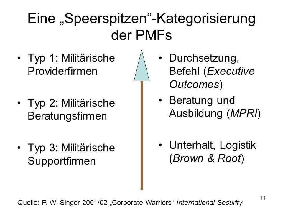 11 Eine Speerspitzen-Kategorisierung der PMFs Typ 1: Militärische Providerfirmen Typ 2: Militärische Beratungsfirmen Typ 3: Militärische Supportfirmen