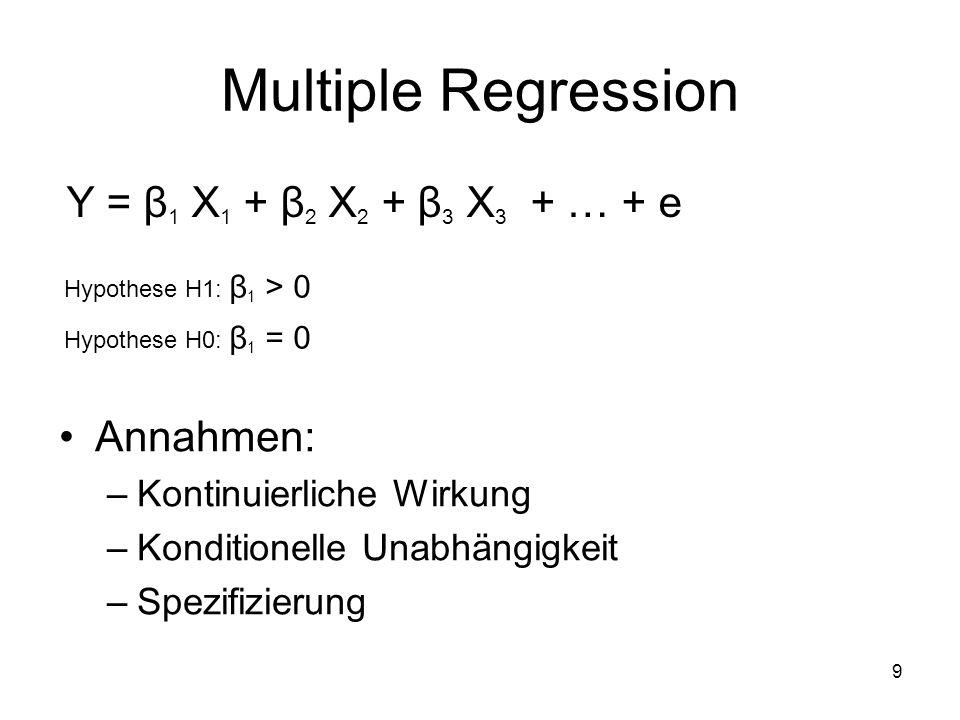 9 Multiple Regression Y = β 1 X 1 + β 2 X 2 + β 3 X 3 + … + e Hypothese H1: β 1 > 0 Hypothese H0: β 1 = 0 Annahmen: –Kontinuierliche Wirkung –Konditionelle Unabhängigkeit –Spezifizierung