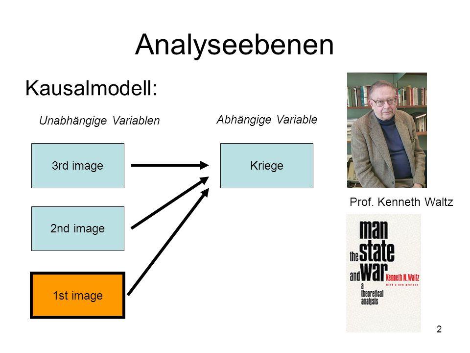 2 Analyseebenen Kausalmodell: 3rd image 1st image 2nd image Kriege Unabhängige Variablen Abhängige Variable Prof. Kenneth Waltz