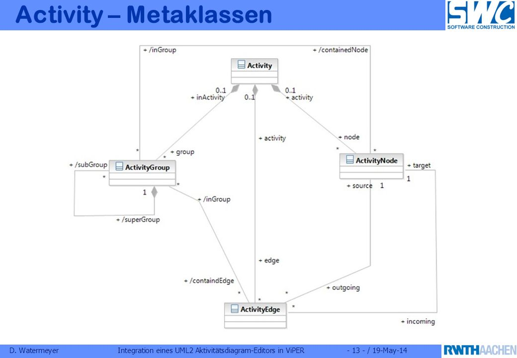 D. WatermeyerIntegration eines UML2 Aktivitätsdiagram-Editors in ViPER- 13 - / 19-May-14 Activity – Metaklassen