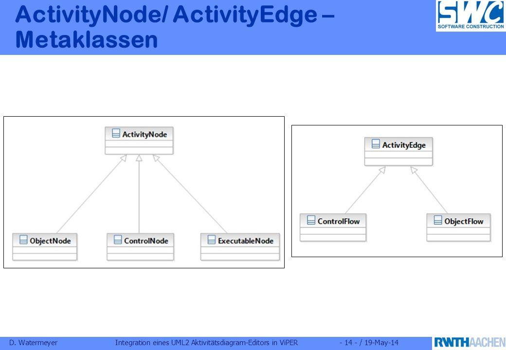 D. WatermeyerIntegration eines UML2 Aktivitätsdiagram-Editors in ViPER- 14 - / 19-May-14 ActivityNode/ ActivityEdge – Metaklassen