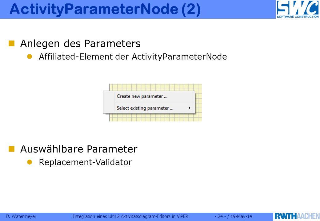 D. WatermeyerIntegration eines UML2 Aktivitätsdiagram-Editors in ViPER- 24 - / 19-May-14 ActivityParameterNode (2) Anlegen des Parameters Affiliated-E
