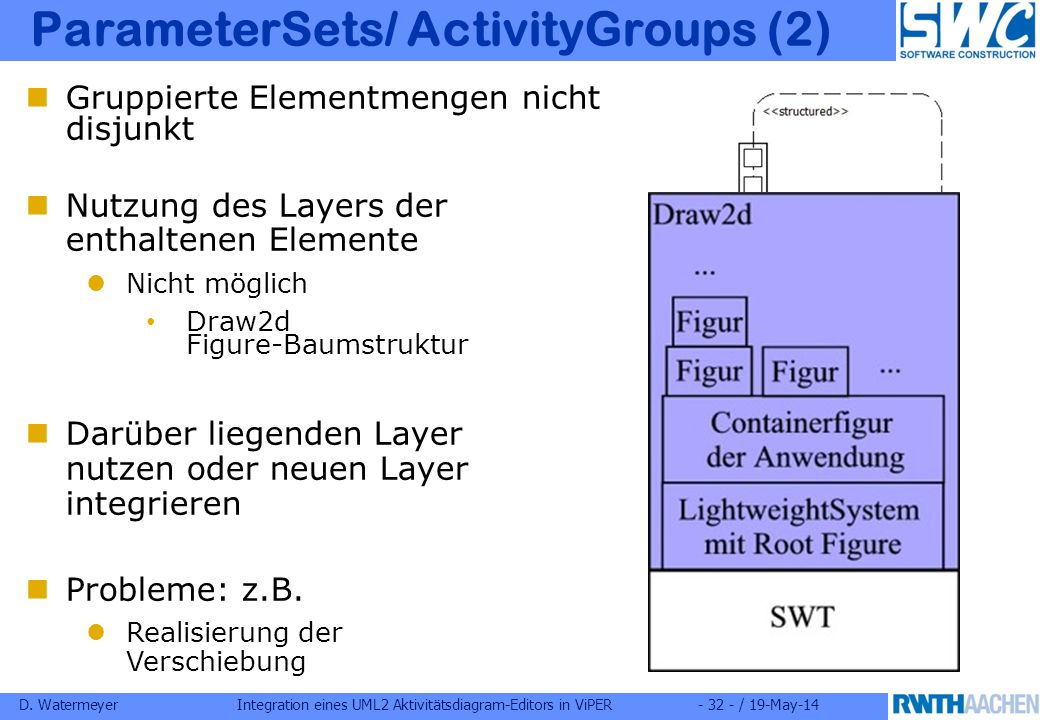 D. WatermeyerIntegration eines UML2 Aktivitätsdiagram-Editors in ViPER- 32 - / 19-May-14 ParameterSets/ ActivityGroups (2) Gruppierte Elementmengen ni