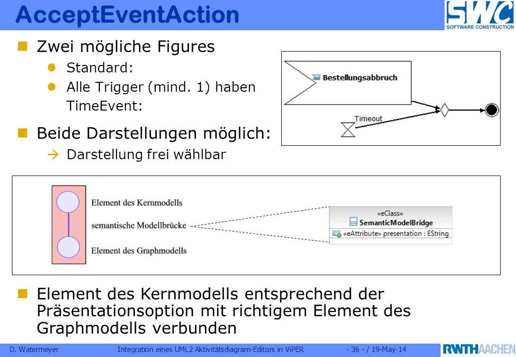 D. WatermeyerIntegration eines UML2 Aktivitätsdiagram-Editors in ViPER- 36 - / 19-May-14 AcceptEventAction Zwei mögliche Figures Standard: Alle Trigge