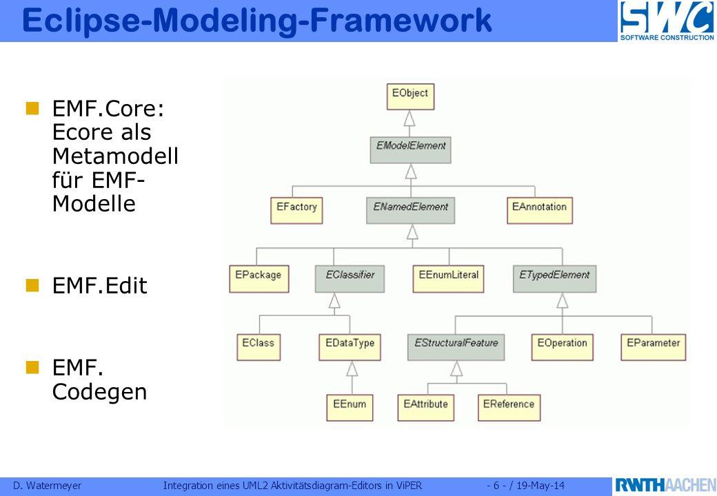 D. WatermeyerIntegration eines UML2 Aktivitätsdiagram-Editors in ViPER- 6 - / 19-May-14 Eclipse-Modeling-Framework EMF.Core: Ecore als Metamodell für