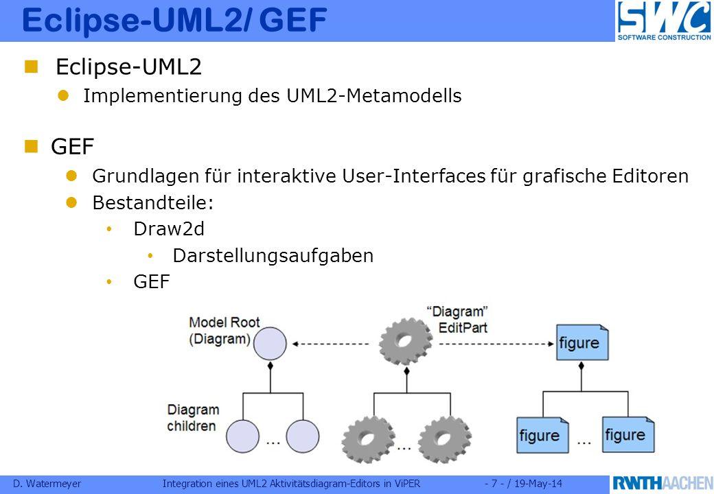 D. WatermeyerIntegration eines UML2 Aktivitätsdiagram-Editors in ViPER- 7 - / 19-May-14 Eclipse-UML2/ GEF GEF Grundlagen für interaktive User-Interfac