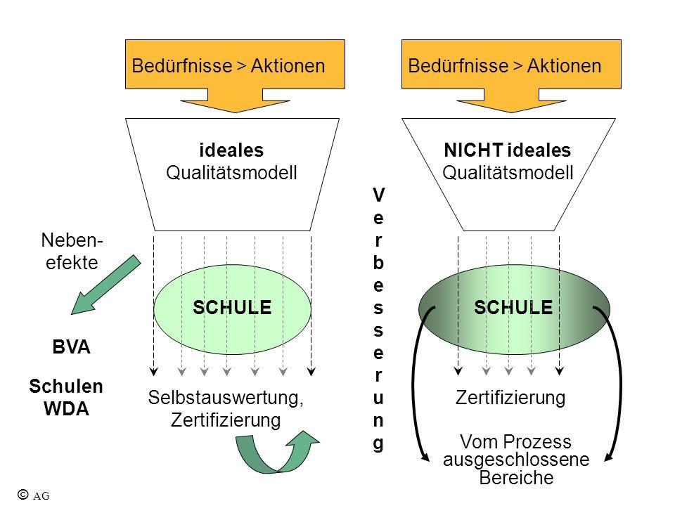 Bedürfnisse > Aktionen ideales Qualitätsmodell NICHT ideales Qualitätsmodell SCHULE VerbesserungVerbesserung ZertifizierungSelbstauswertung, Zertifizi