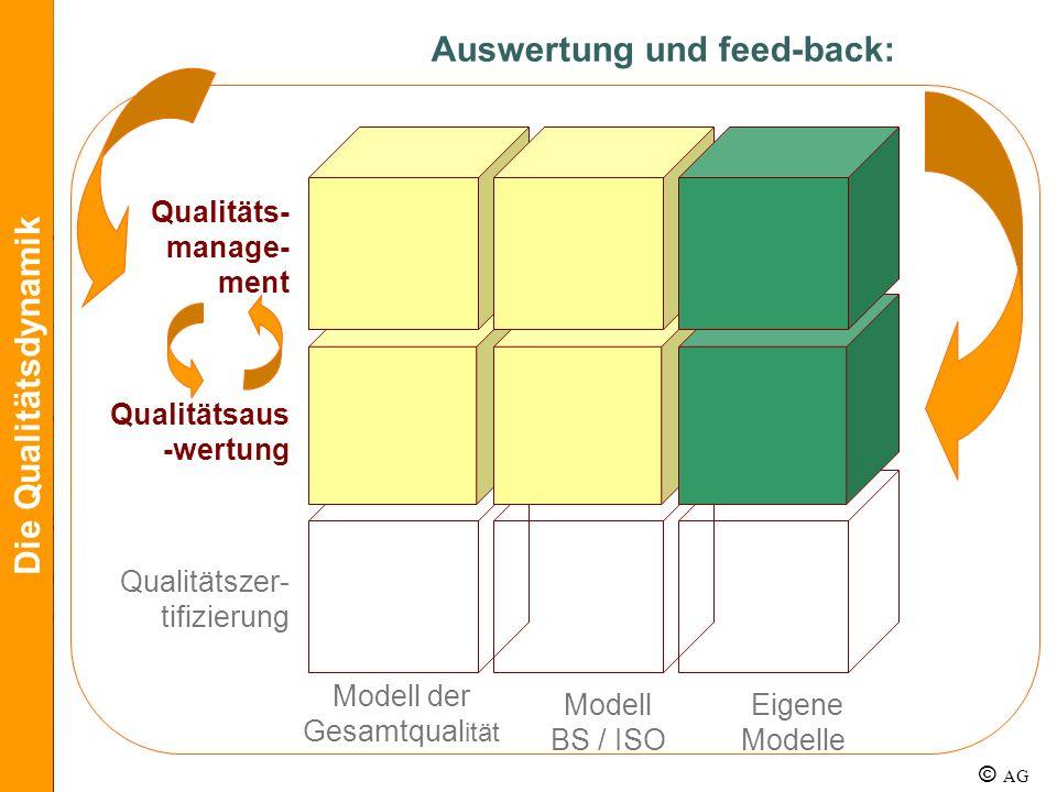 Qualitäts- manage- ment Qualitätsaus -wertung Qualitätszer- tifizierung Modell BS / ISO Eigene Modelle Die Qualitätsdynamik Modell der Gesamtqual ität